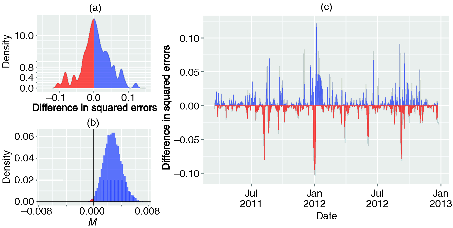 mprovement in out-of-sample forecasts of trade volumes vt using changes in the diversity of news Δ⁢Ht