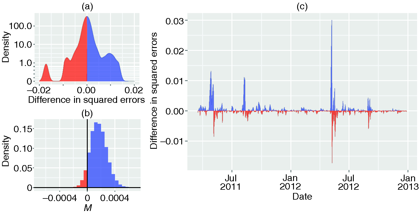 Improvement in out-of-sample forecasts of news diversity fluctuations Δ⁢Ht using returns from the FTSE 100