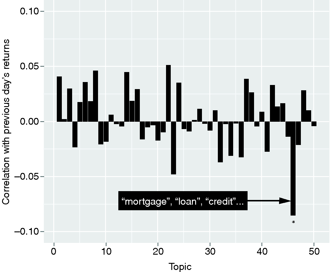 Identification of topics that correlate individually with previous-day market movements.