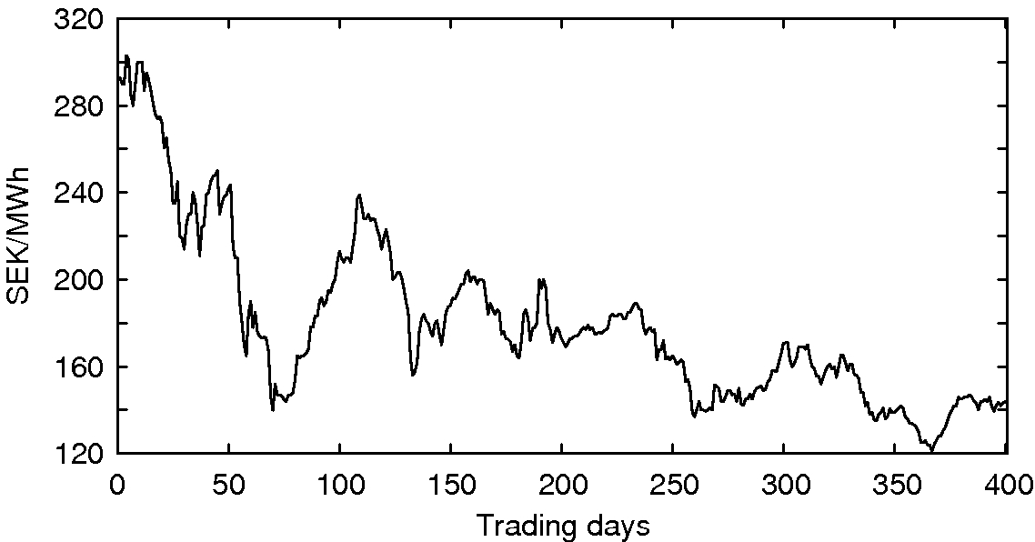 Figure1: Time series for traded TGC spot price data X
