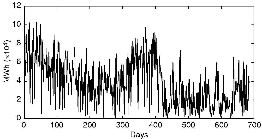 Figure3: Time series for the daily wind production in DK1