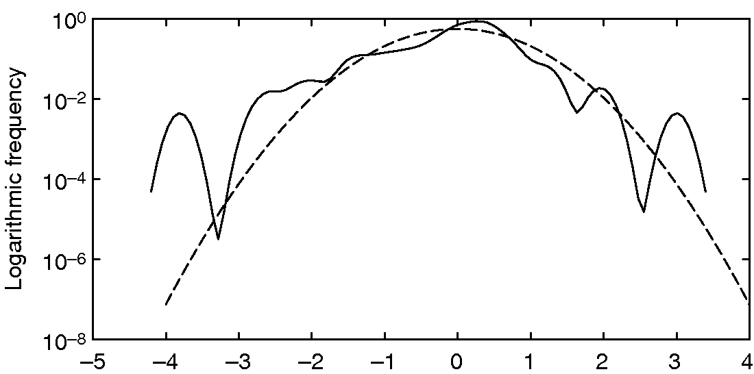 Figure4: Empirical density for the residuals of the daily wind production in DK1
