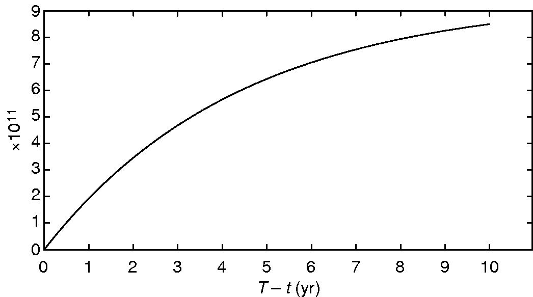 Figure5: The integral ∫0T-texp(-ru)h(u,ϱ)du as a function of T-t.