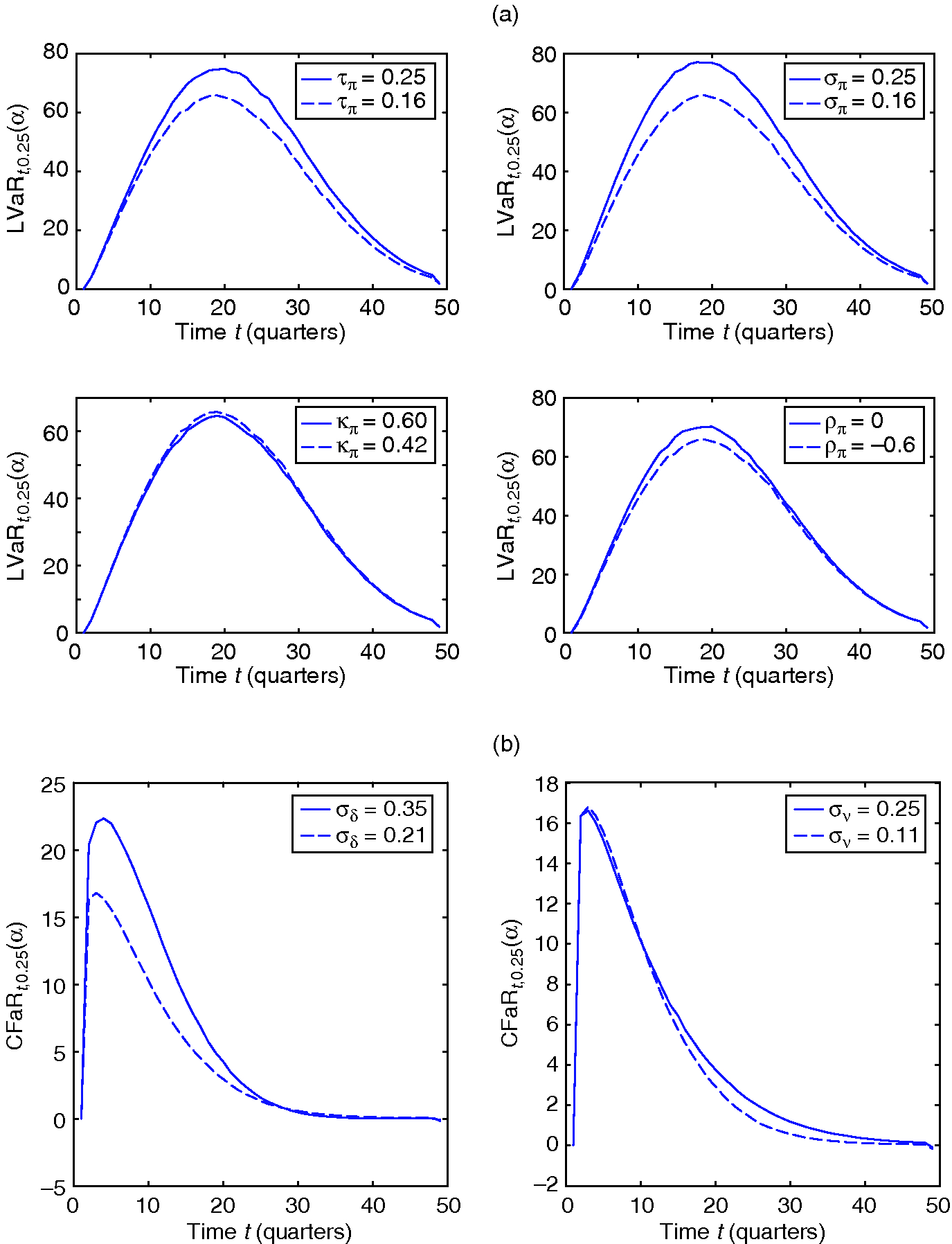 Figure 4: Sensitivity analysis for (a) LVaR and (b) CFaR