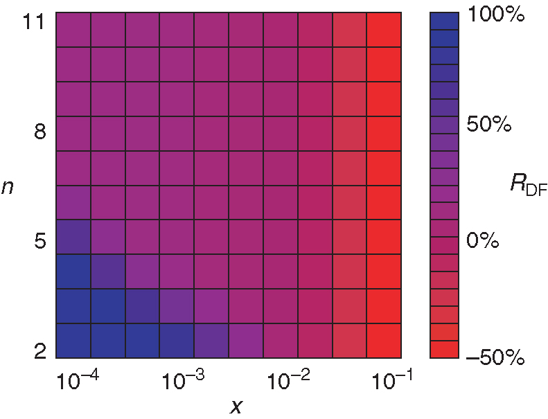 Color map of the residual default fund ratio ... depending on the magnitude of the distributed initial shocks x and the shock reverberation through network n. lambda and rho are both set to 0.6. This kind of analysis can be performed only for the distributed shocks scenario; however, as Figure ... has already shown, for large values of n, systemic losses are also representative of the cover 2 scenario with a similar overall magnitude of initial shocks. Note that the shock propagation dynamics usually converge after a few iterations n.