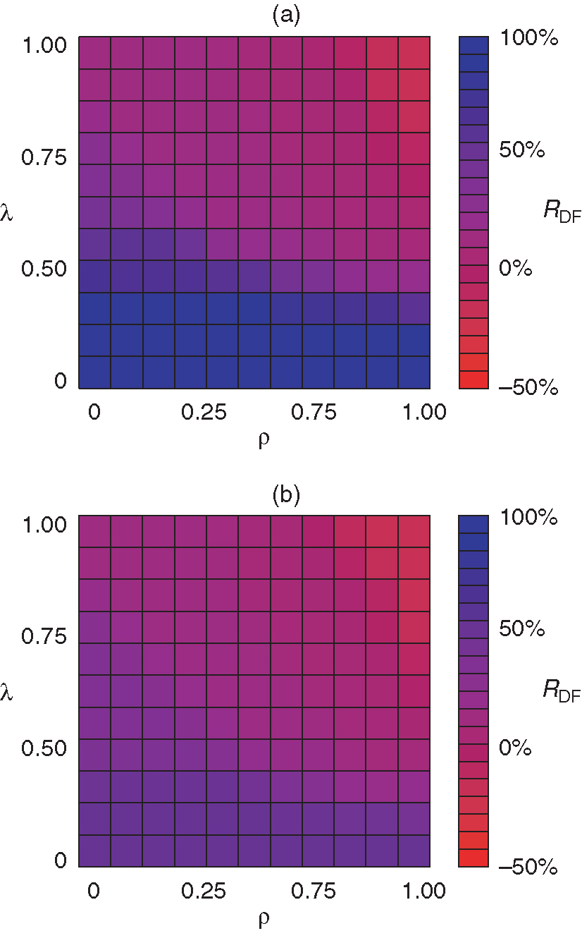 Color map of the (final) residual default fund ratio ... depending on the magnitude of credit and liquidity shocks, given by the loss given default lambda and the lost funding replenishment ratio rho, respectively. (a) The scenario of distributed initial shocks with .... (b) The scenario of cover 2 initial shocks.
