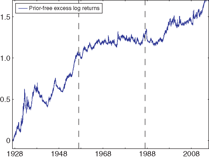 Excess log returns of prior-free optimal portfolio over fixed-weight strategy, 1927--2014.
