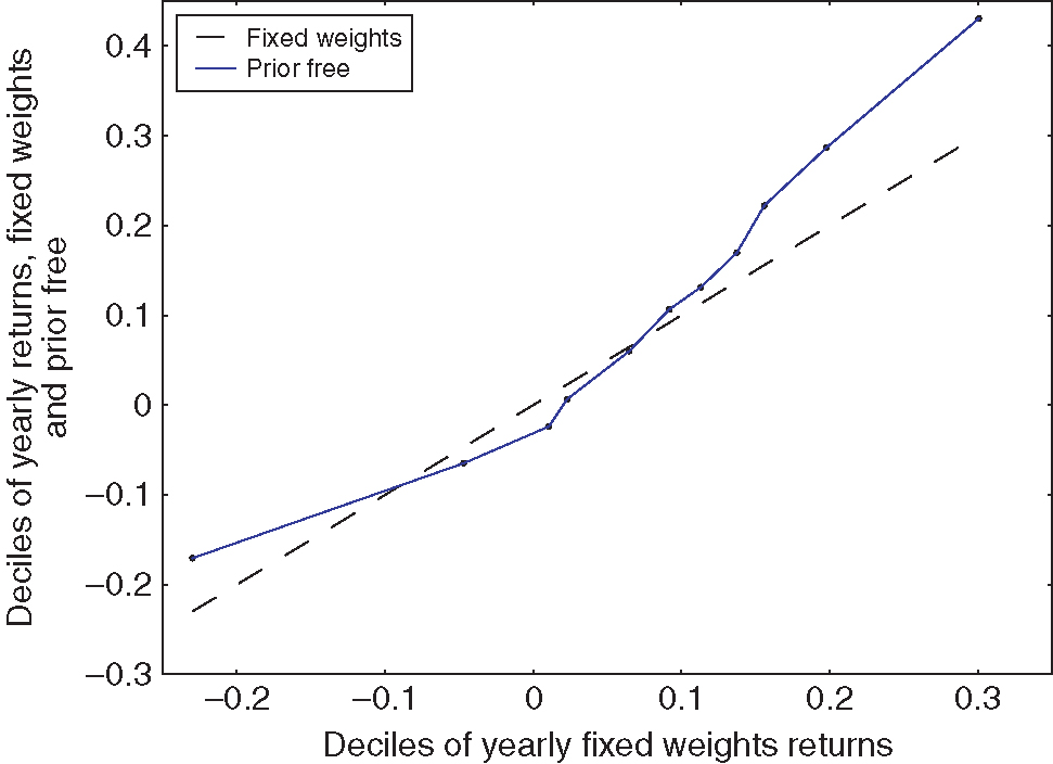 Q--Q plot of yearly returns for the prior-free optimal and fixed-weight strategies, 1927--2014.