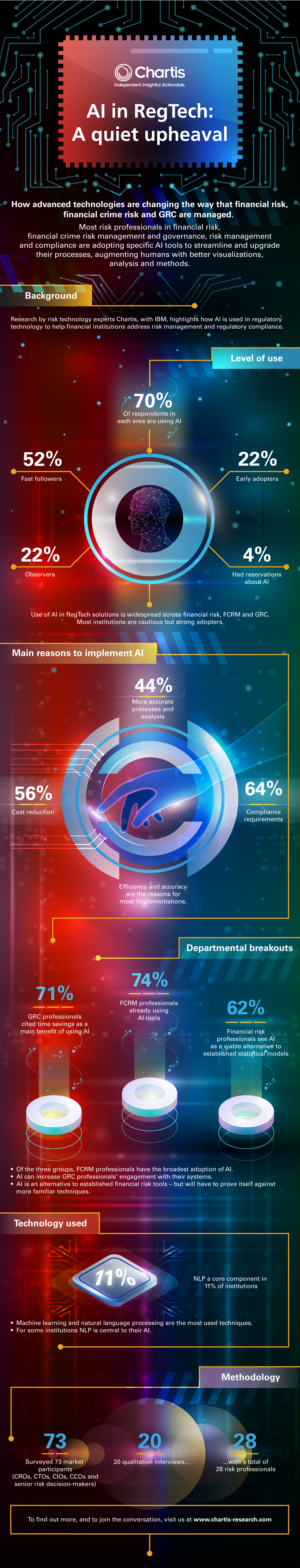 AI Infographic