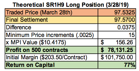 CME: Figure 5 – Profit/Loss on Hypothetical Long Position in SR1H9, 28 March 2019