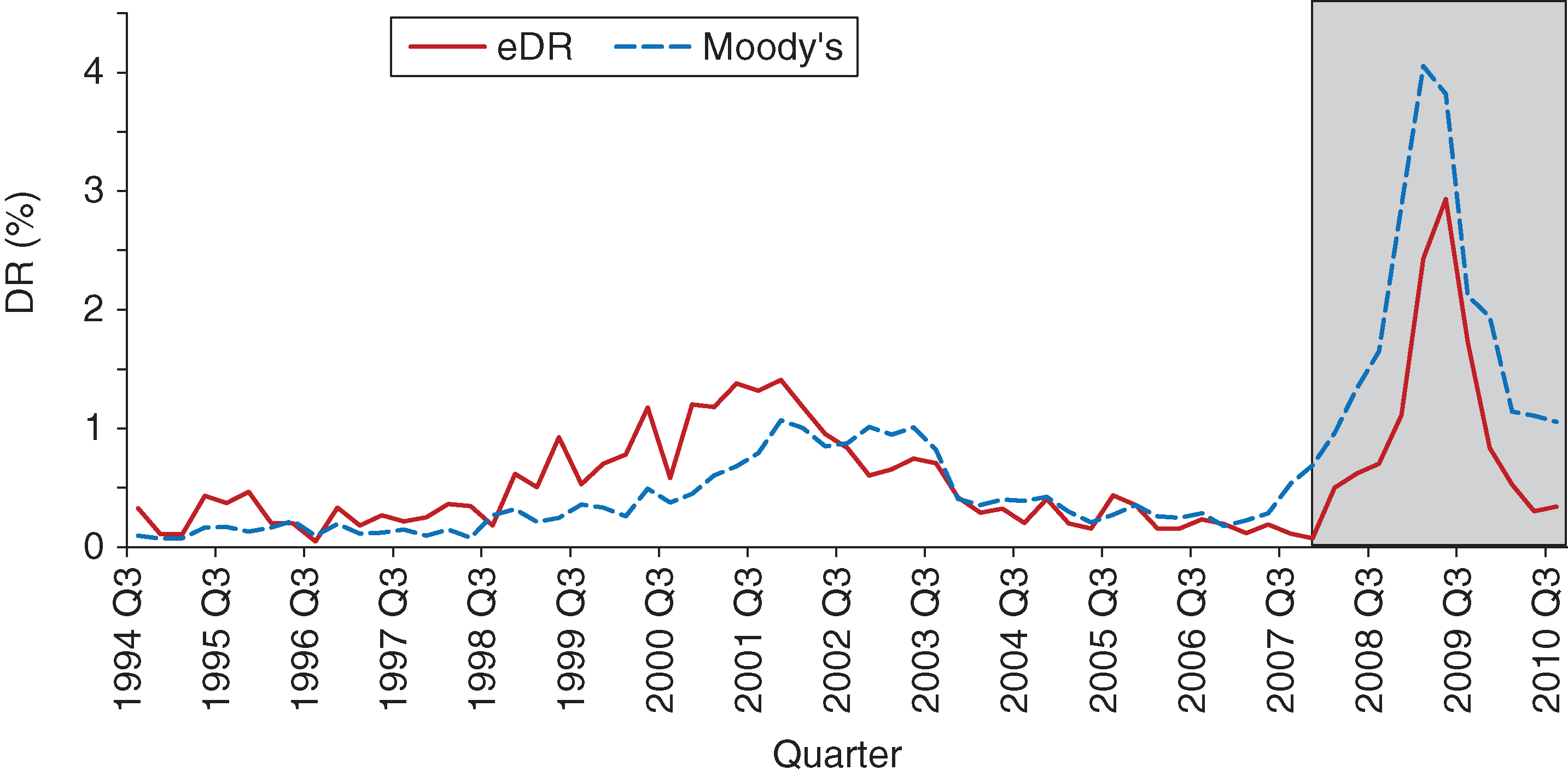 In-sample and out-of-sample model fit (Moody's model).