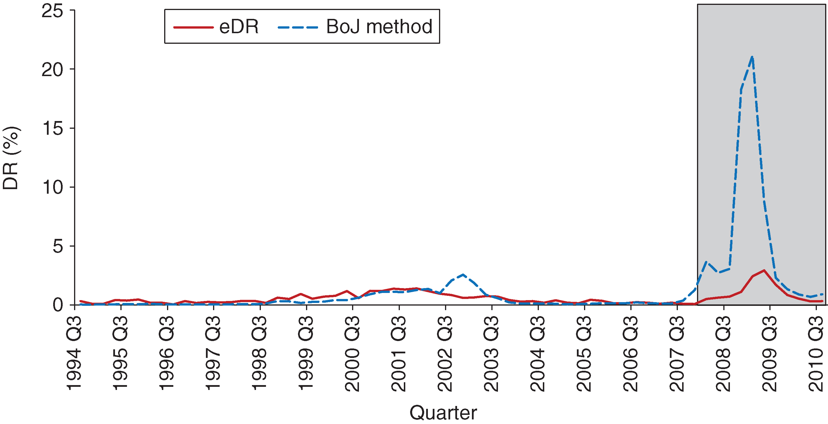 In-sample and out-of-sample model fit (Bank of Japan method).