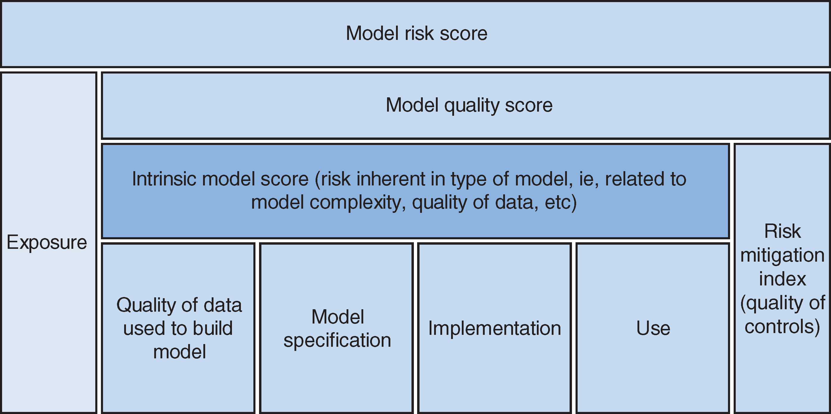 Components of Keenan's model risk measure. Source: Keenan (2015).