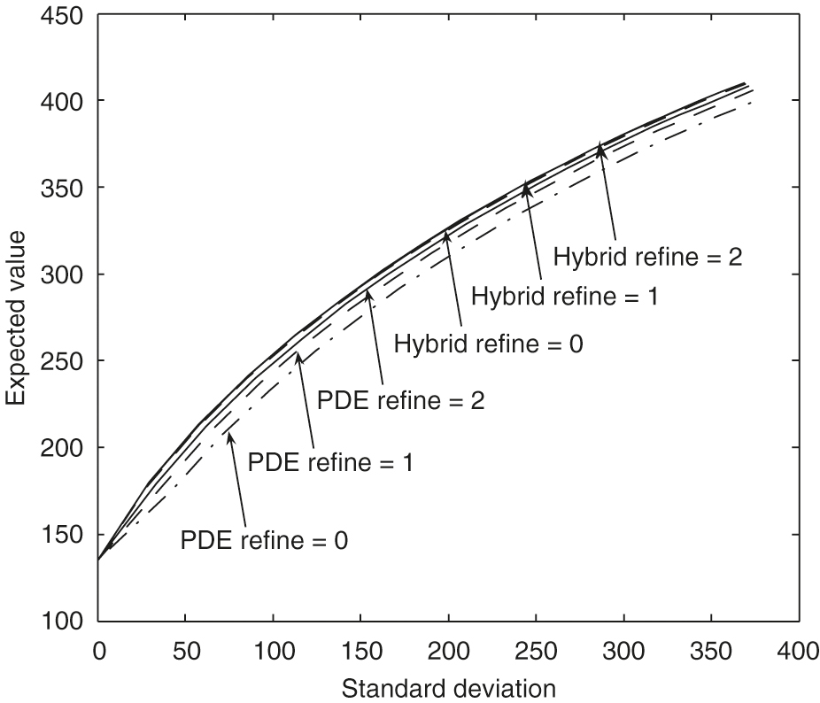 Convergence of frontiers in the PDE method and the hybrid method. The frontiers labeled with ``PDE'' are obtained from the PDE method (Section ...). The frontiers labeled with ``Hybrid'' (Section ...) are obtained from a Monte Carlo simulation that uses the optimal controls determined by solving the HJB equation (...).