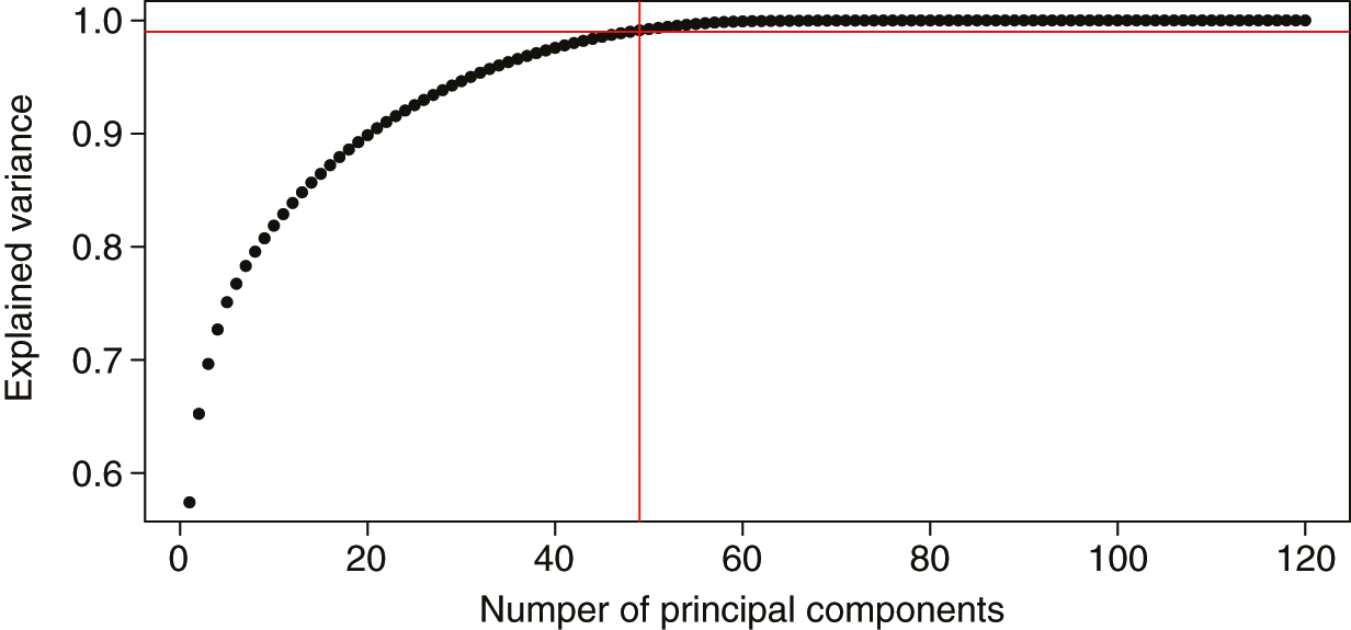 Explained variance versus principal components. The explained variance of the system versus the number of selected components from the PCA is plotted, with the 99% point of explained variance marked by red lines.