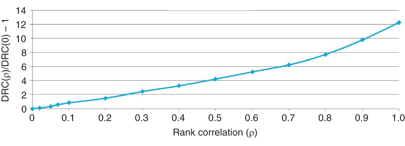 DRC versus rank correlation. The DRCs for various rank correlations normalized by the DRC for rho=0 are shown.