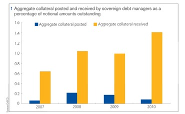 Aggregate collateral posted and received by sovereign debt managers as a percentage of notional amounts outstanding