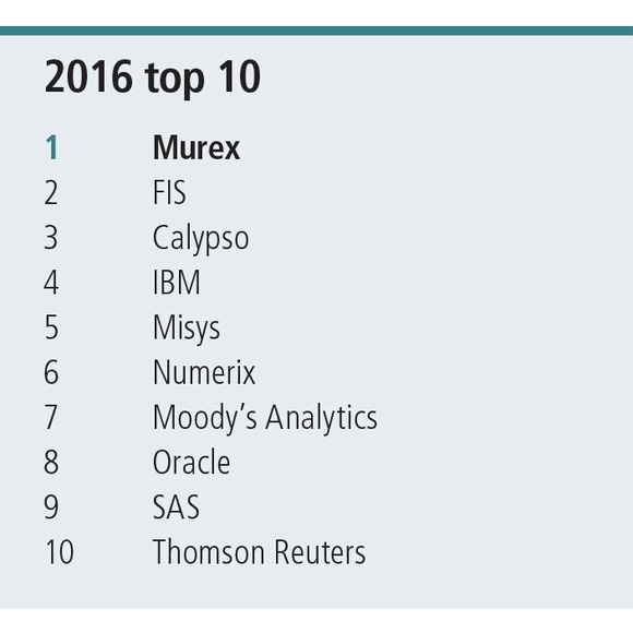 Technology rankings 2016
