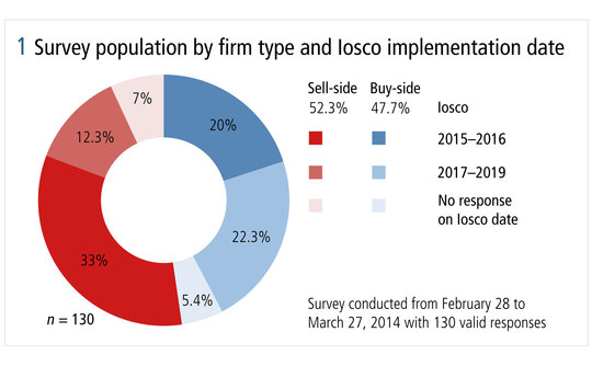 risk0514-ibm-figure-1-survey-population-by-firm-type-and-Iosco-implementation-date