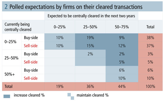 risk0514-ibm-figure-2-polled-expectations-by-firms-on-their-cleared-transactions