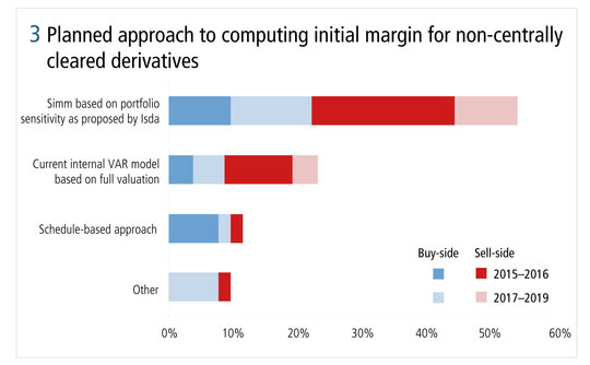 risk0514-ibm-figure-3-planned-approach-to-computing-initial-margin-for-non-centrally-cleared-derivatives