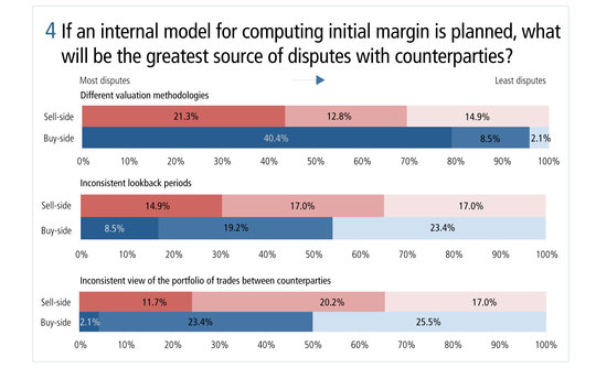 risk0514-ibm-figure-4-if-an-internal-model-for-computing-initial-margin-is-planned-what-will-be-the-greatest-source-of-disputes-with-counterparties