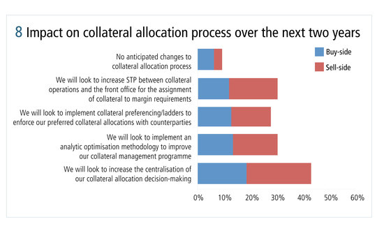 risk0514-ibm-figure-8-impact-on-collateral-allocation-process-over-the-next-two-years