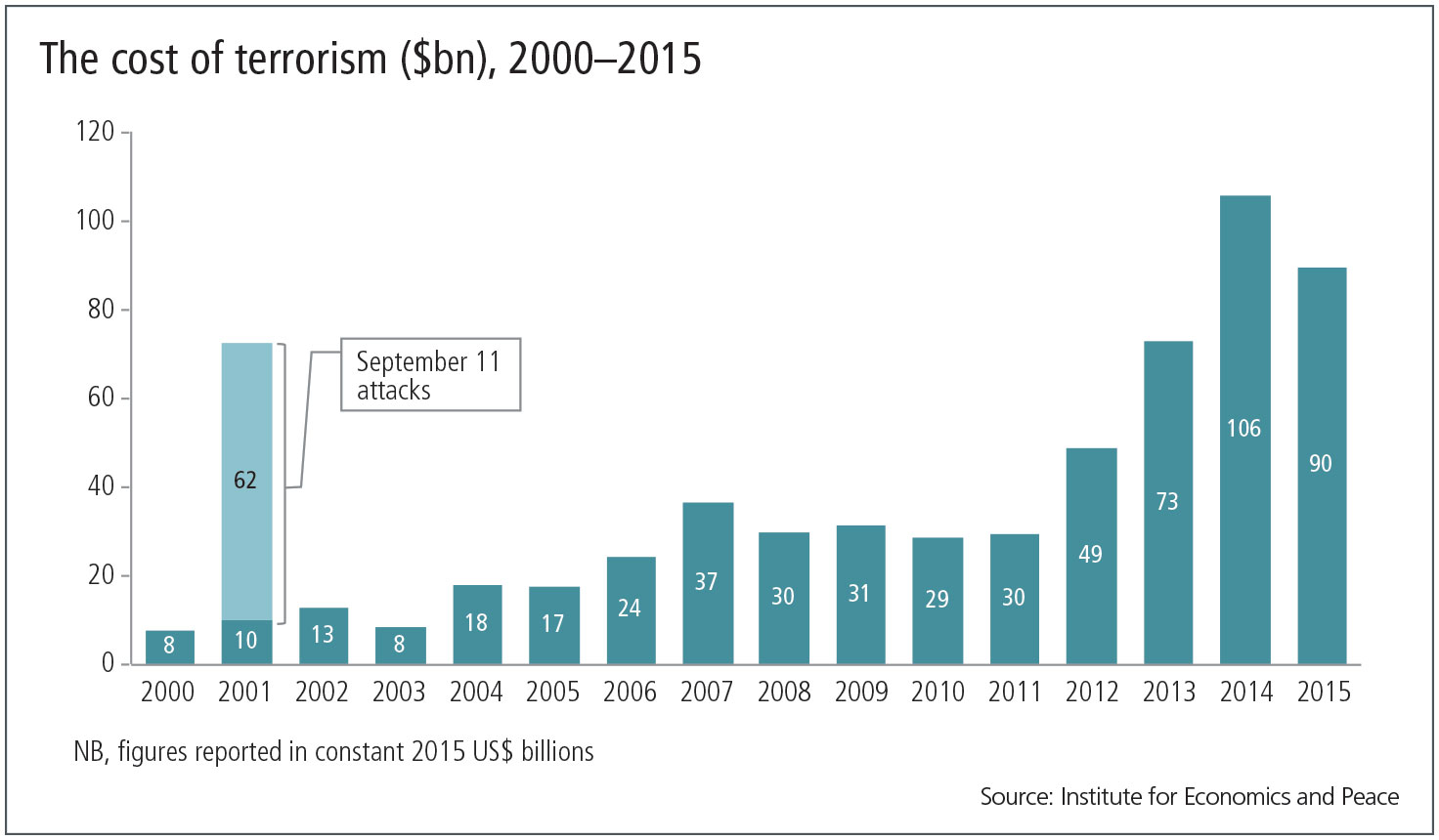 cost of terrorism The cost of terrorism how is it funded as a result of the lindt café hostage siege in sydney that ended in tragic circumstances, the federal government has now determined the actions of the gunman was a terrorist act.