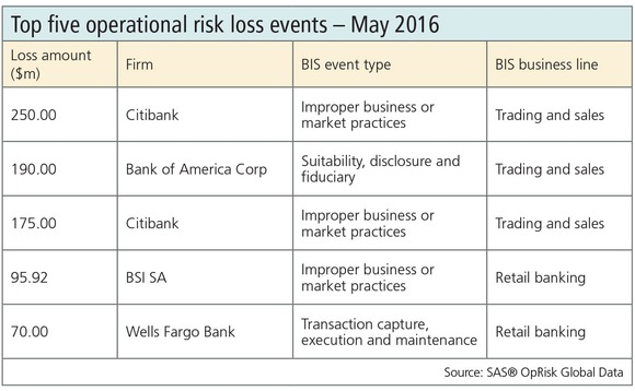 Op risk losses May 2016
