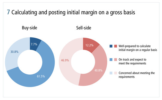 risk0514-ibm-figure-7-calculating-and-posting-initial-margin-on-a-gross-basis