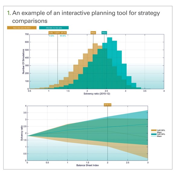 An example of an interactive planning tool for strategy comparisons