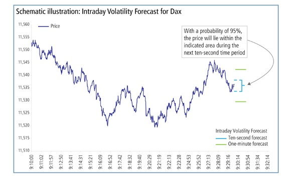 Schematic illustration - intraday volatility forecast for Dax