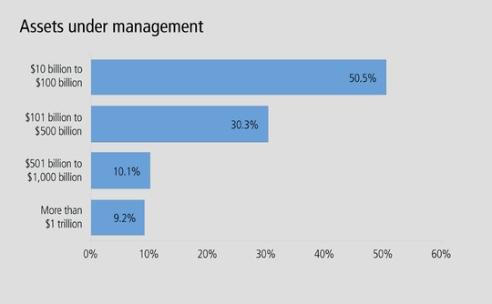 Buy-side Derivatives 2015 survey breakdown of respondents by assets under management