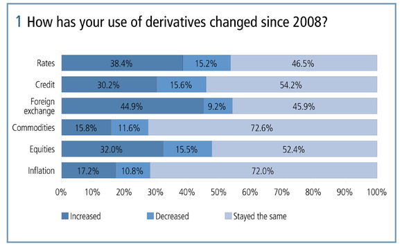 How has your use of derivatives changed since 2008