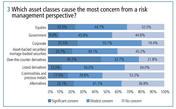 Which asset classes cause the most concern from a risk management perspective