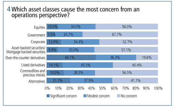 Which asset classes cause the most concern from an operations perspective