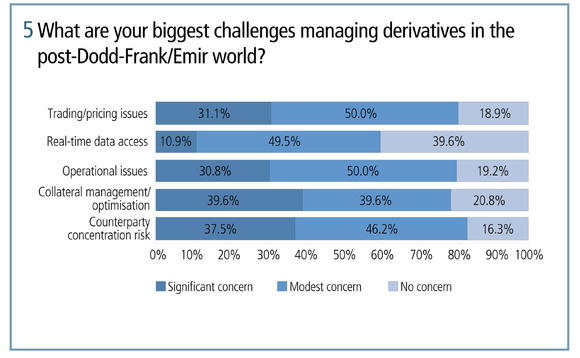 What are your biggest challenges managing derivatives in the post-Dodd-Frank and Emir world