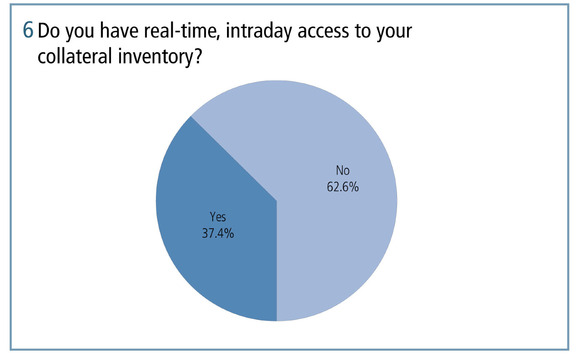 Do you have real-time intraday access to your collateral inventory