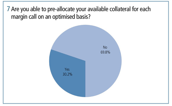 Are you able to pre-allocate your available collateral for each margin call on an optimised basis
