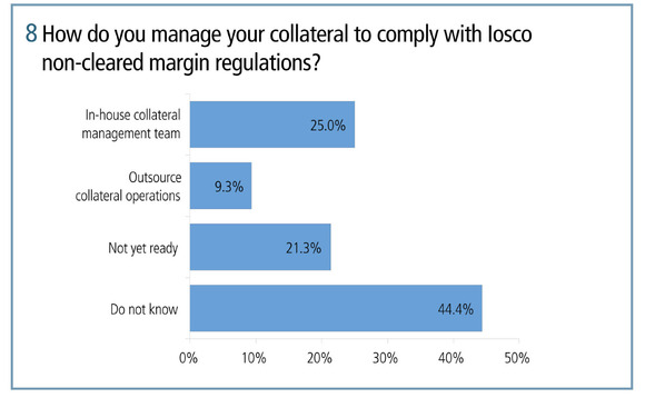 How do you manage your collateral to comply with Iosco non-cleared margin regulations