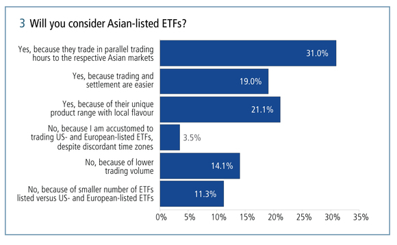 More than 70 per cent of respondents will consider Asian-listed ETFs