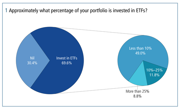 More than two-thirds of respondents to the Asian exchange-traded funds survey have invested in ETFs