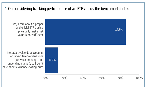 Around 86 per cent of respondents said net asset value is not sufficient for tracking the performance of an ETF against the benchmark index