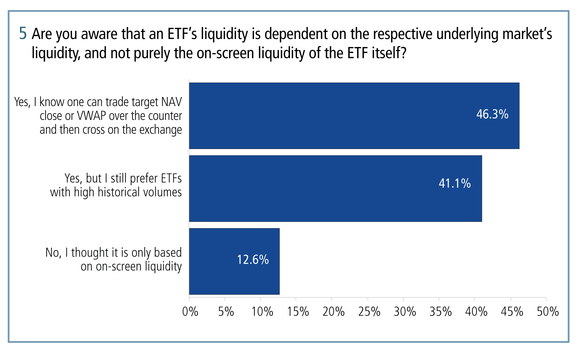 Around 87 per cent of respondents are aware that the liquidity of an ETF depends on the liquidity of the underlying and not purely the on-screen liquidity of the ETF