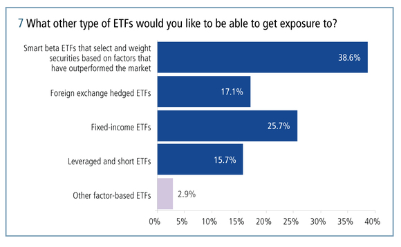 Around 40 per cent of investors would like to be able to get exposure to smart beta ETFs that select and weight securities based on factors that have outperformed the market