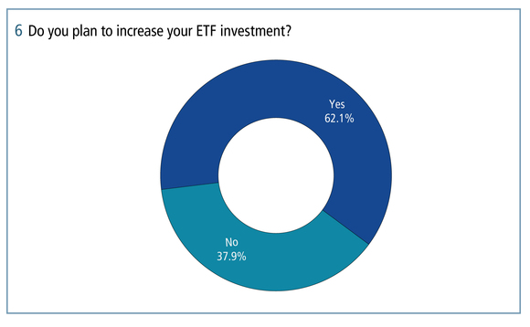 Around 62 per cent of respondents plan to increase their investment in ETFs