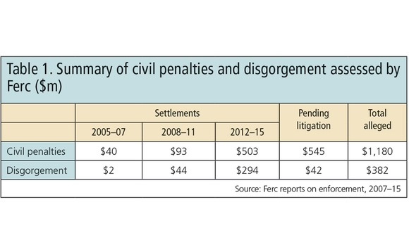 table-1-summary-of-civil-penalties