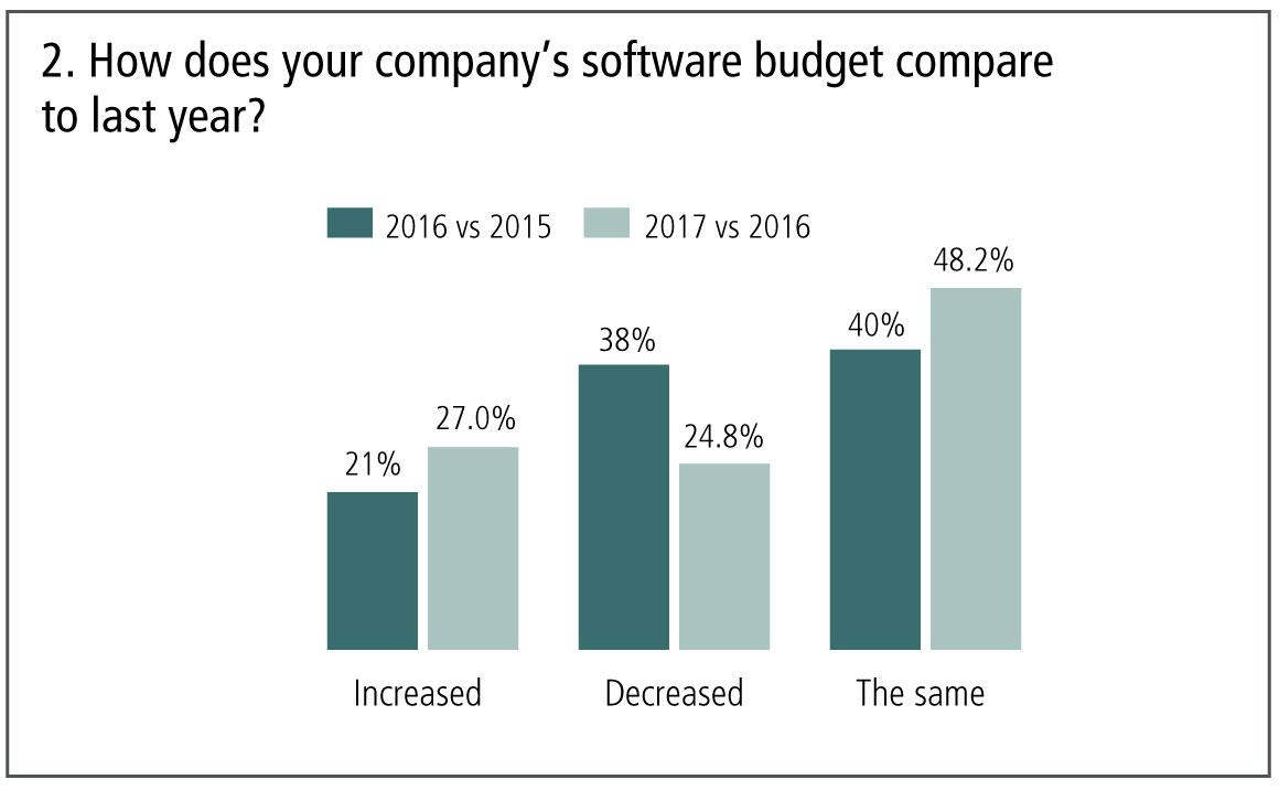 2-company's-software-budget