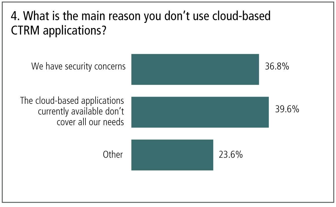 4-reason-for-not-using-cloud