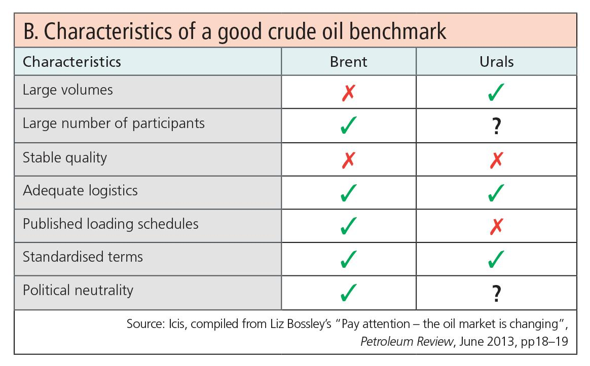 Table-B_characteristics of a good crude oil benchmark